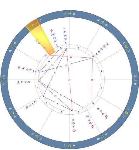 Mars Retrograde 2018 Chart - 01.Aries