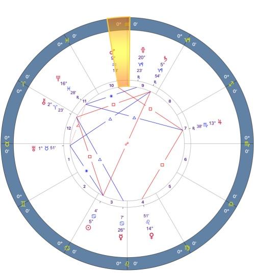 Mars Retrograde 2018 Chart - 02.Taurus
