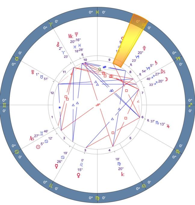 Mars Retrograde 2018 Chart - 03.GEMINI