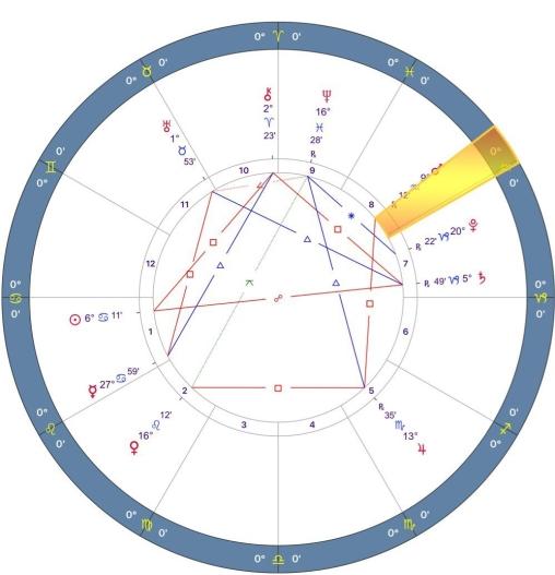 mars-retrograde-2018-chart-04-cancer-e1528647526954.jpg