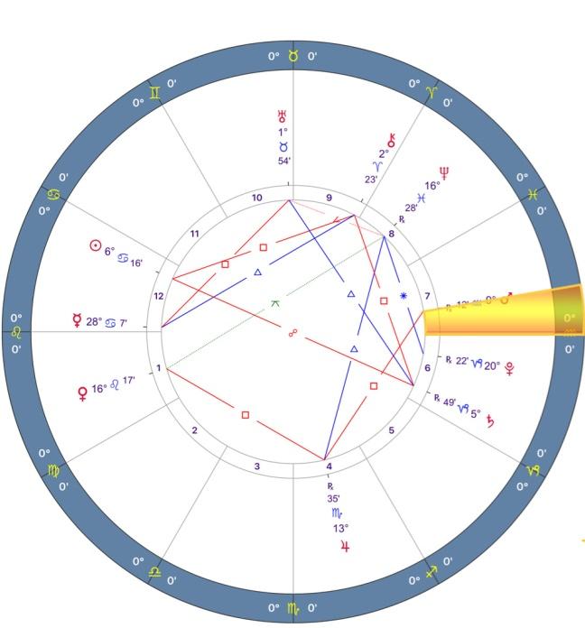 Mars Retrograde 2018 Chart - 05.LEO