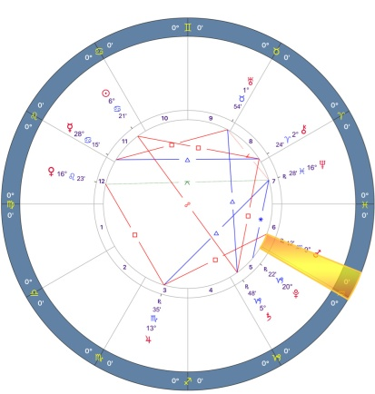 Mars Retrograde 2018 Chart - 06.VIRGO