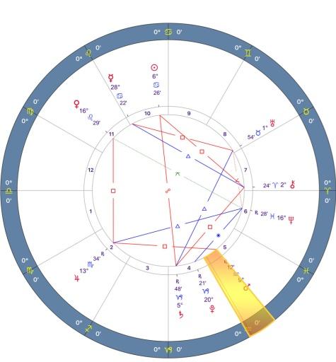 Mars retrograde 2018 Chart - 07.LIBRA