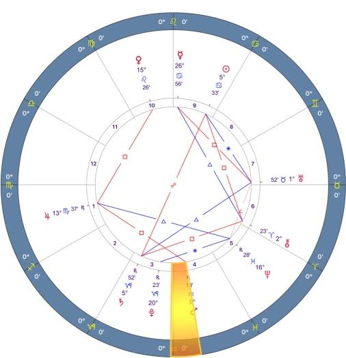 Mars Retrograde 2018 Chart - 08.SCORPIO