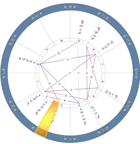 Mars Retrograde 2018 Chart - 09.SAGITTARIUS