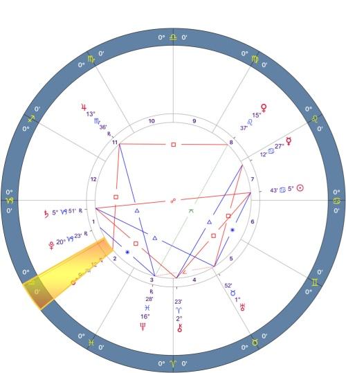 Mars Retrograde 2018 Chart - 10.CAPRICORN