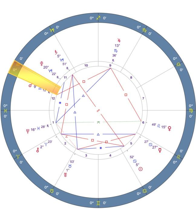 Mars retrograde 2018 Chart - 12.PISCES