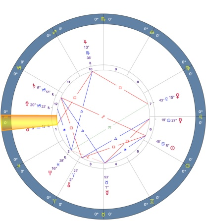 Mars Retrograde 2018 Charts - 11.AQUARIUS