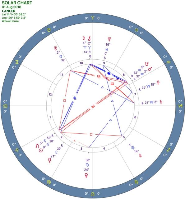 082018 Solar Chart 04CANCER.jpg
