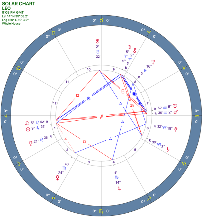 082018 Solar Chart 05LEO