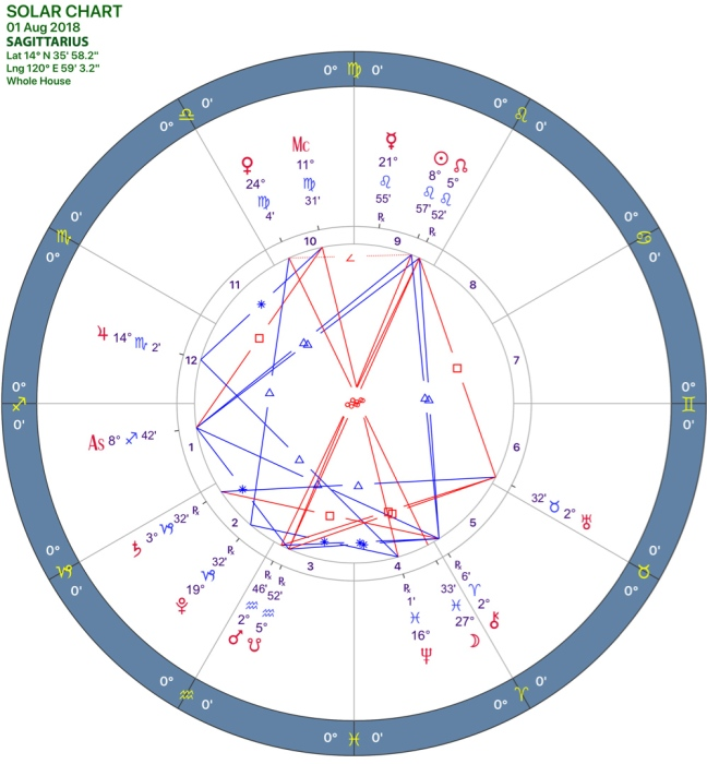 082018 Solar Chart 09-SAGITTARIUS.jpg