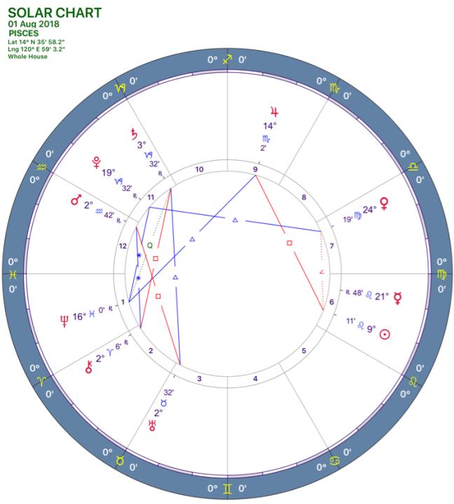 082018 Solar Chart 12PISCES