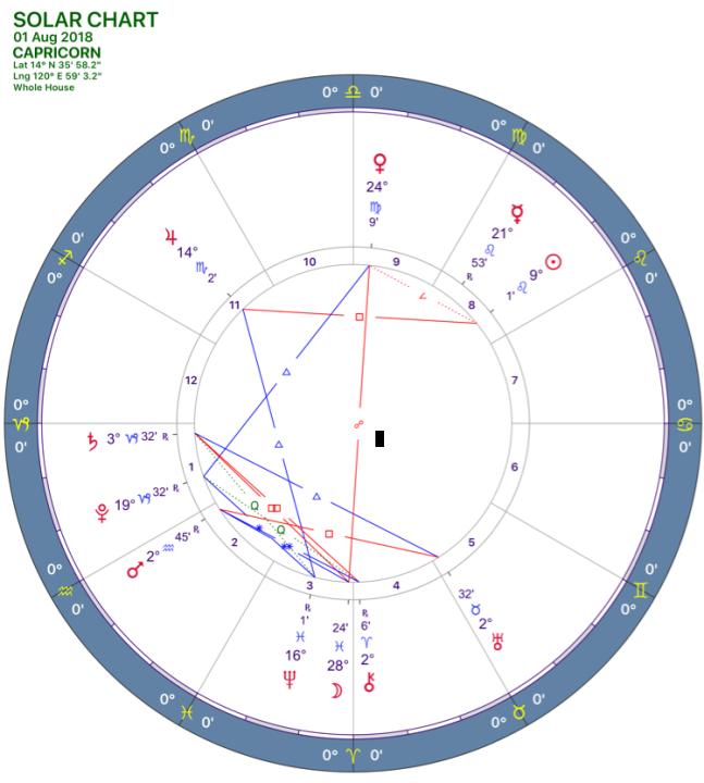 082018 Solar Chart CAPRICORN .png