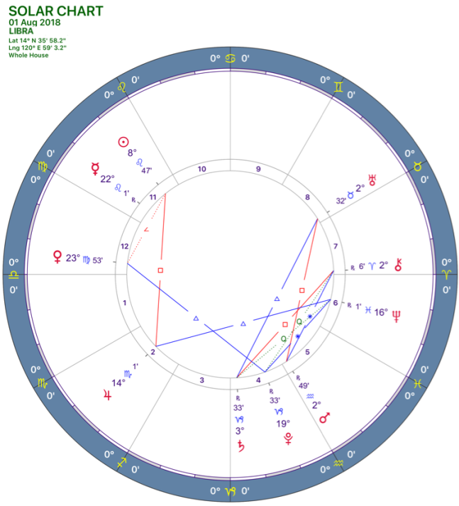 082018 Solar Chart LIBRA