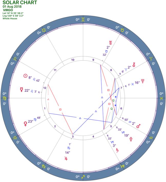 082018 Solar Chart VIRGO.png
