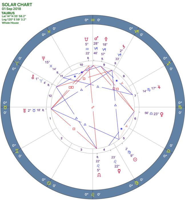 2018-09:SOLAR CHART:02_TAURUS.png