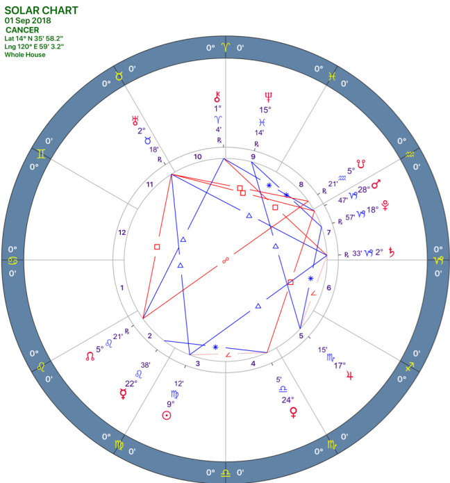 2018-09solar-chart04_cancer-e1535087518553.png
