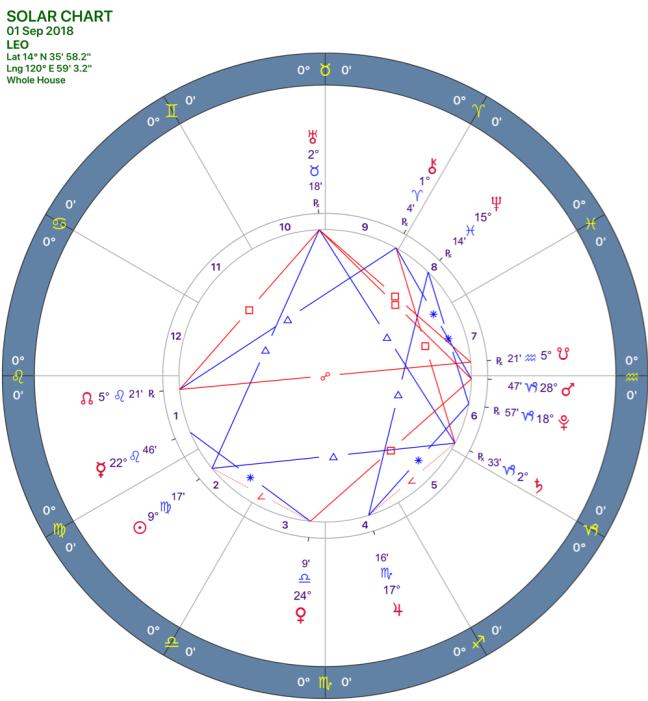 2018-09:SOLAR CHART:05_LEO.png