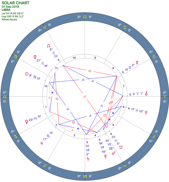 2018-09:SOLAR CHART:07_LIBRA