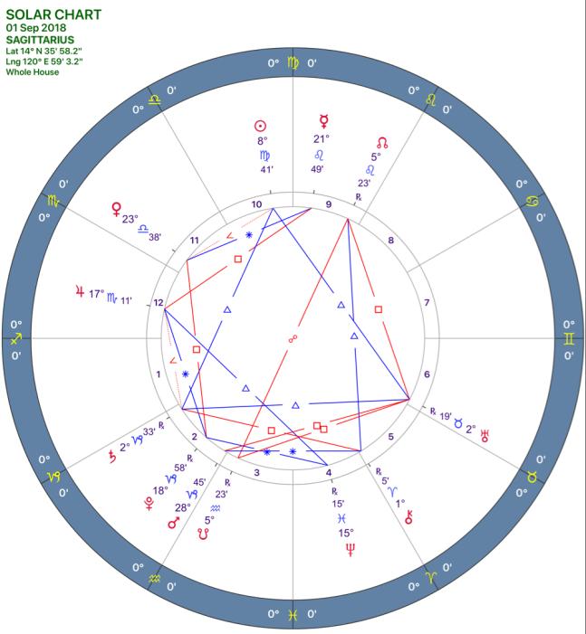 2018-09:SOLAR CHART:09_SAGITTARIUS.png