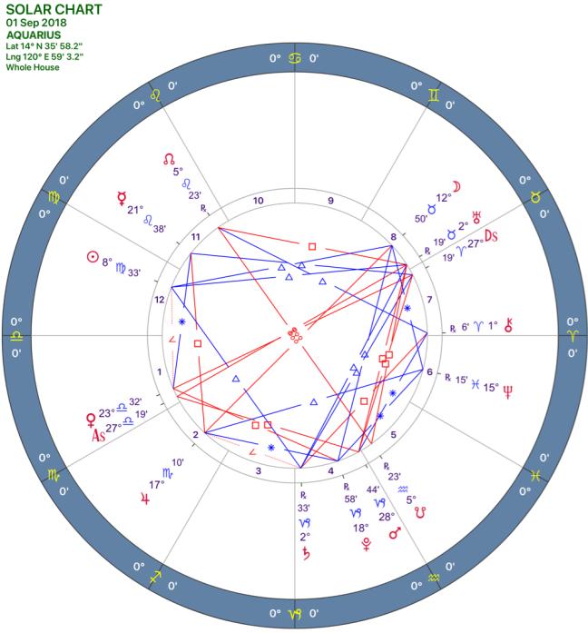 2018-09:SOLAR CHART:11_AQUARIUS