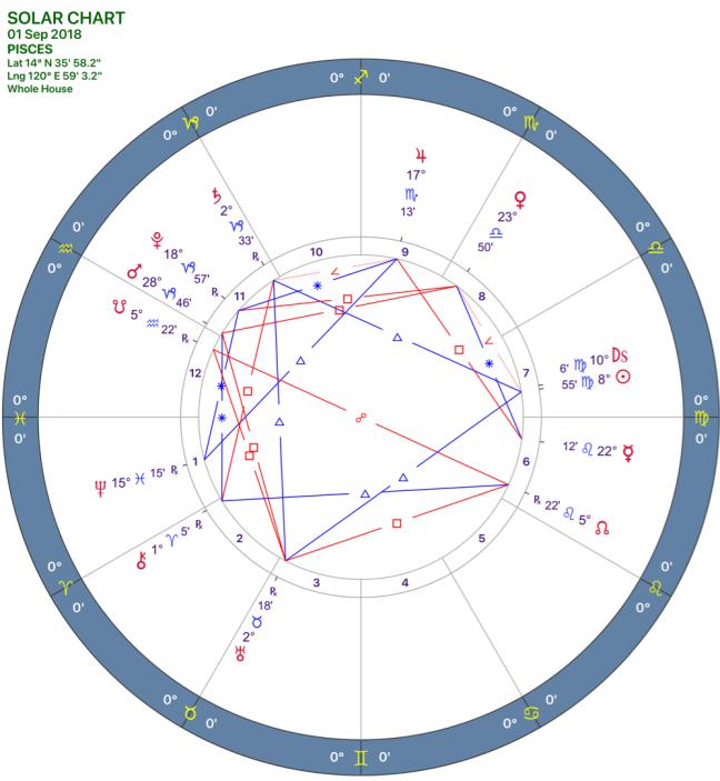 2018-09:SOLAR CHART:12_PISCES.png