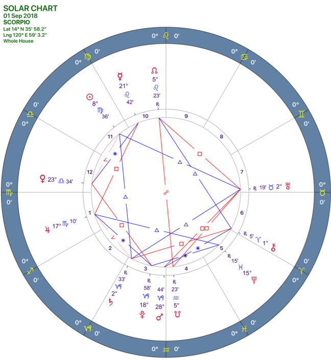 2019-09:SOLAR CHART:08_SCORPIO.png