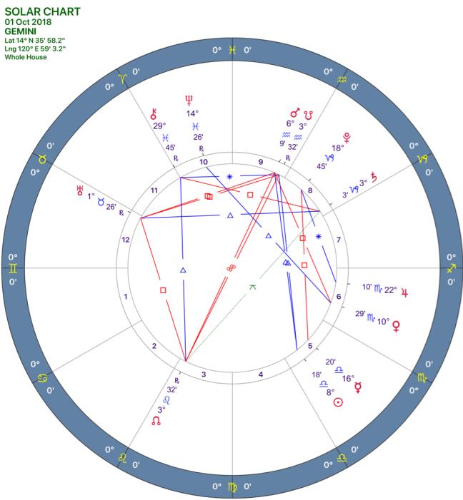 2018-10:Solar Chart:03_GEMINI