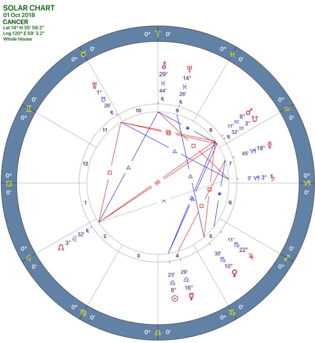 2018-10:Solar Chart:04_CANCER