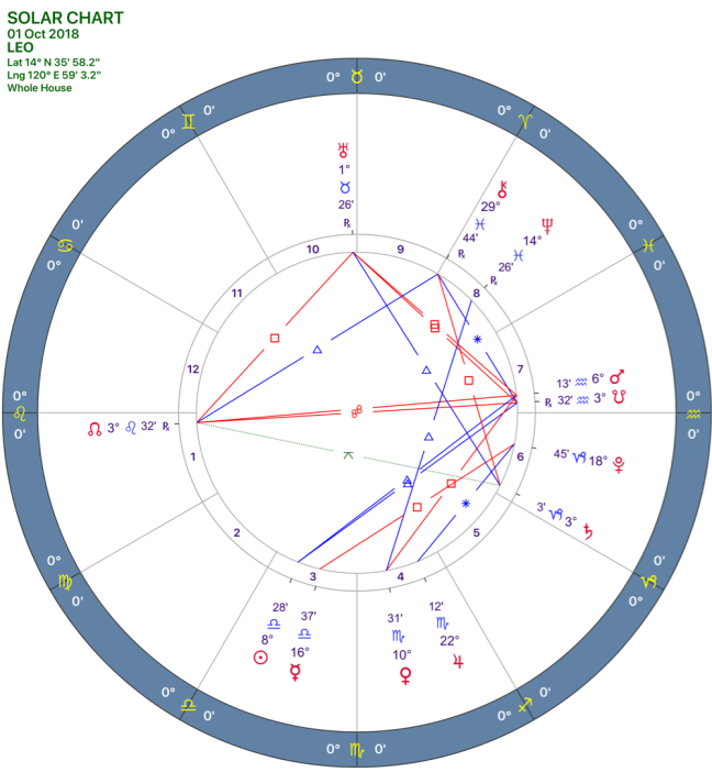 2018-10:Solar Chart:05_LEO