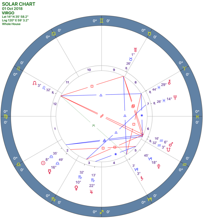 2018-10:Solar Chart:06_VIRGO