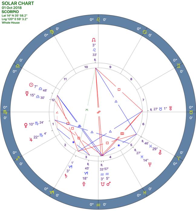 2018-10:Solar Chart:08_SCORPIO