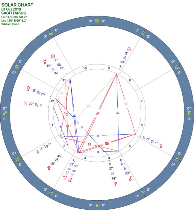 2018-10:Solar Chart:09_SAGITTARIUS