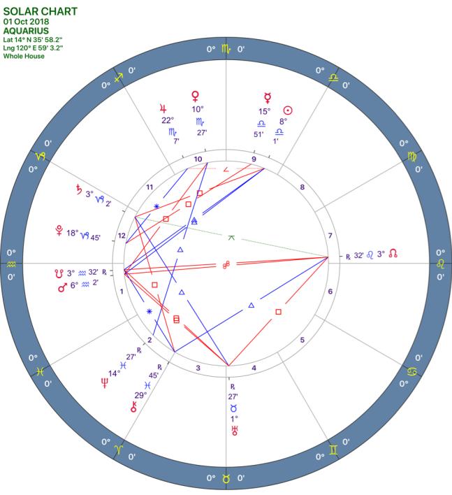 2018-10:Solar Chart:11_AQUARIUS