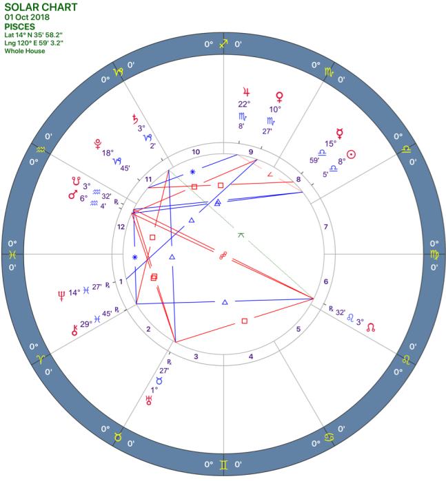 2018-10:Solar Chart:12_PISCES