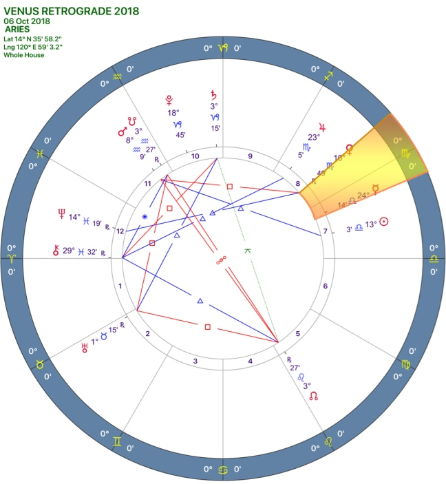 Venus Retrograde 2018 Chart 01ARIES.jpg