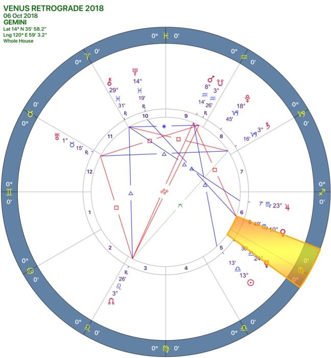 Venus Retrograde 2018 CHART 03GEMINI.jpg