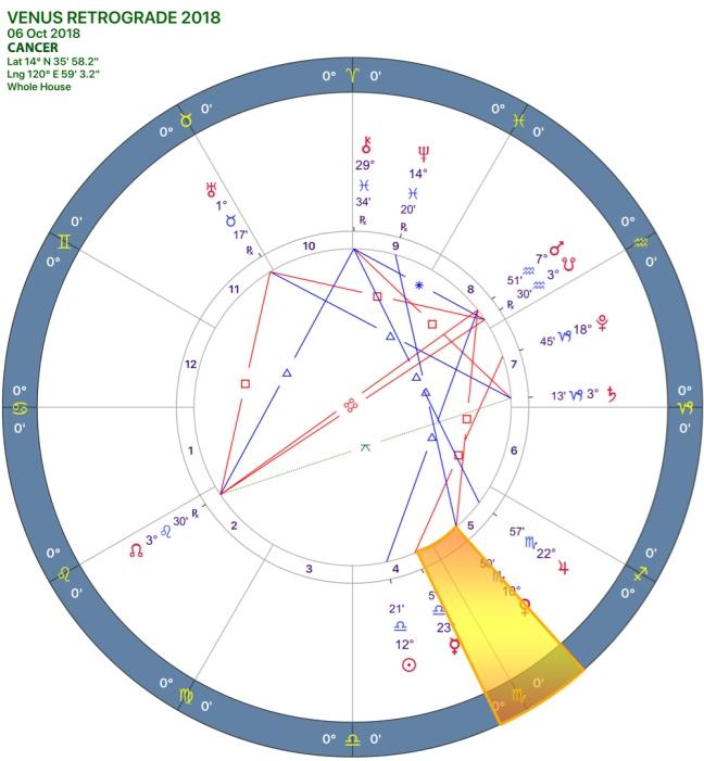 VENUS Retrograde 2018 CHART 04CANCER.jpg