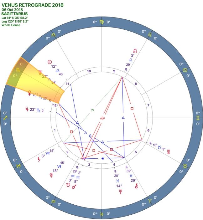 VENUS Retrograde 2018 CHART 09SAGITTARIUS.jpg