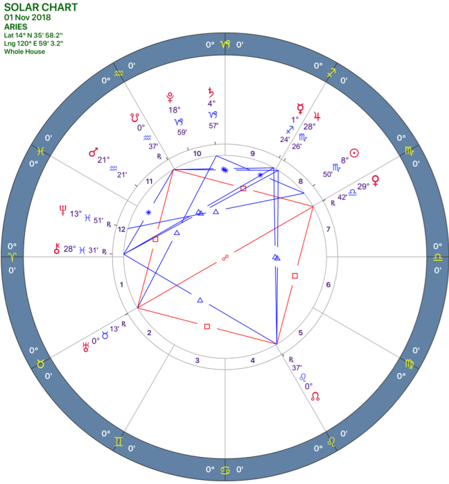 2018-11:Solar Chart:01 Aries.png