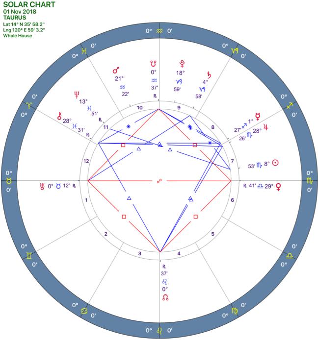 2018-11:Solar Chart:02 Taurus.png