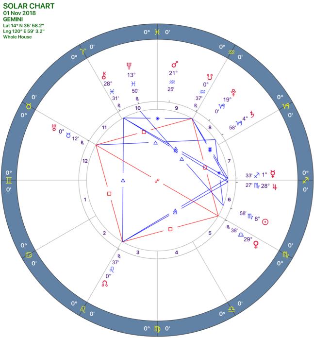 2018-11:Solar Chart:03 Gemini.png