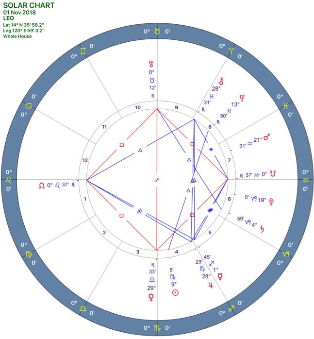 2018-11:Solar Chart:05 Leo.png
