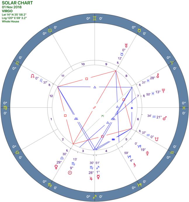 2018-11:Solar Chart:06 Virgo.png
