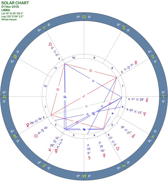 2018-11:Solar Chart:07 Libra.png