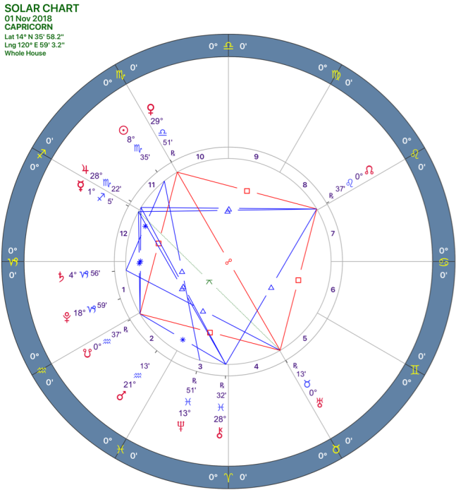 2018-11:Solar Chart:10 Capricorn.png