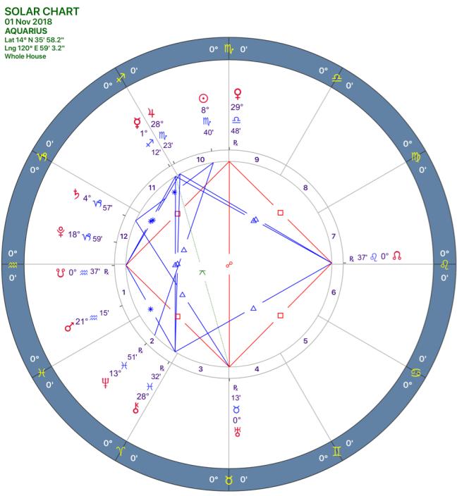 2018-11:Solar Chart:11 Aquarius.png