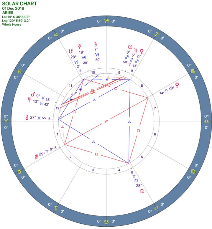 2018-12:Solar Chart:01 Aries