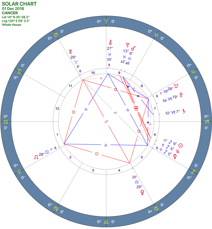 2018-12:Solar Chart:04 Cancer.png