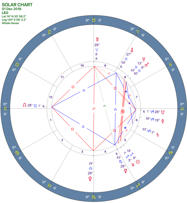 2018-12:Solar Chart:05 Leo.png